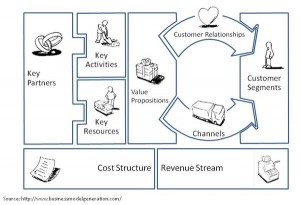 Business-Model-Canvas-300x205.jpg